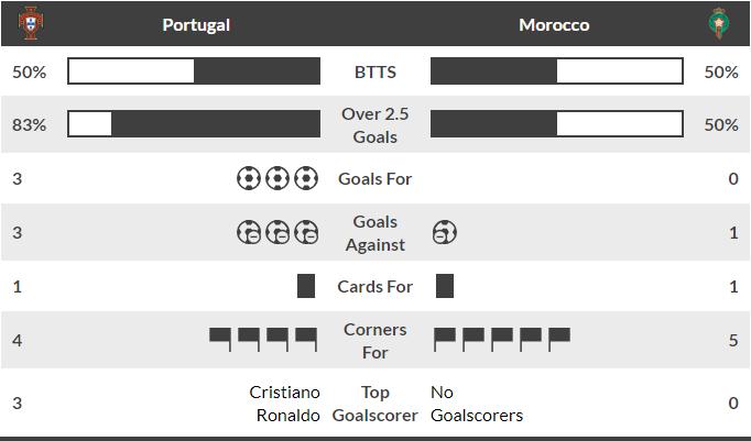 World Cup Betting Portugal vs Morocco June 20